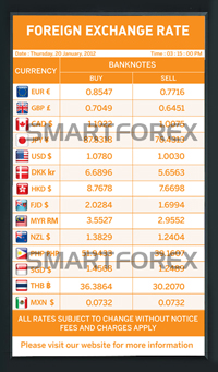 Boost Your Business Performance with Real-time Foreign Exchange Display Solution